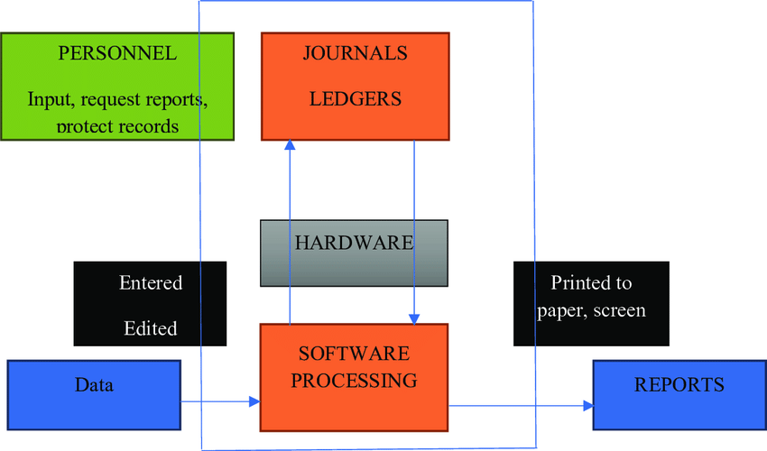 Accounting Software and Its Advantages Accounting Software vs Accountant