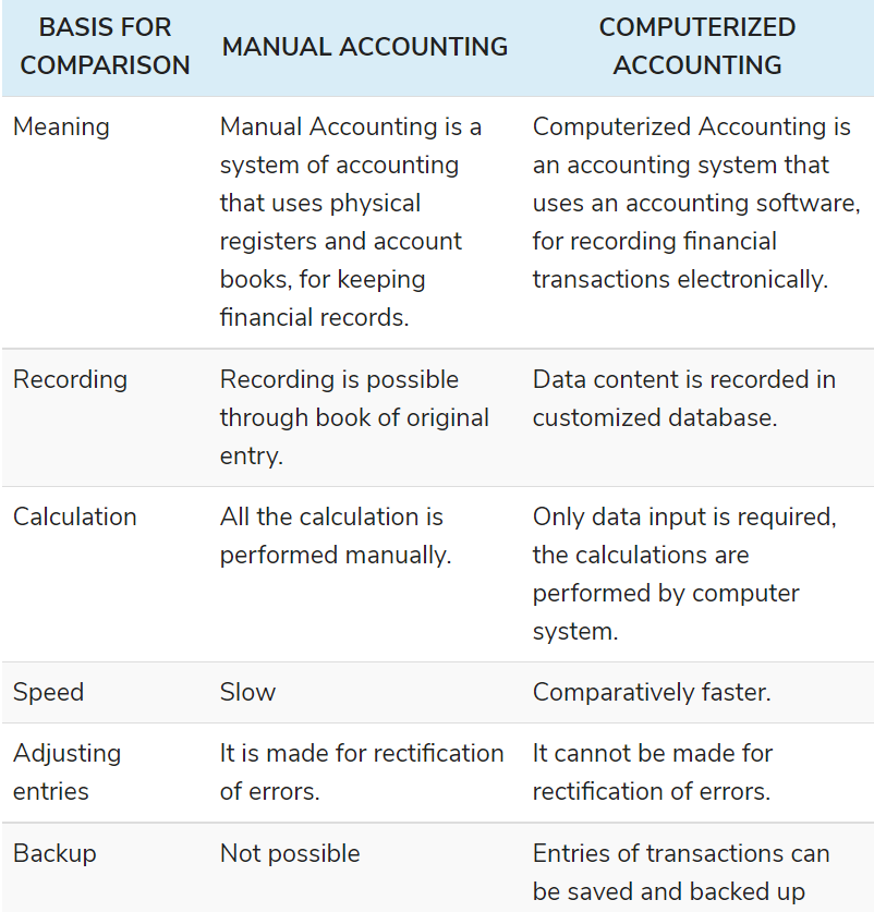 computer accounting systems