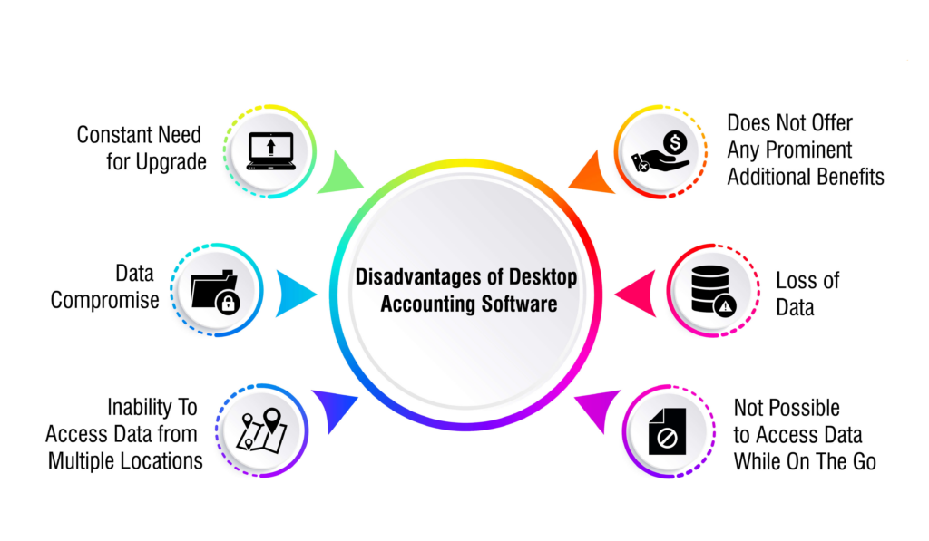 Disadvantages of Accounting Software